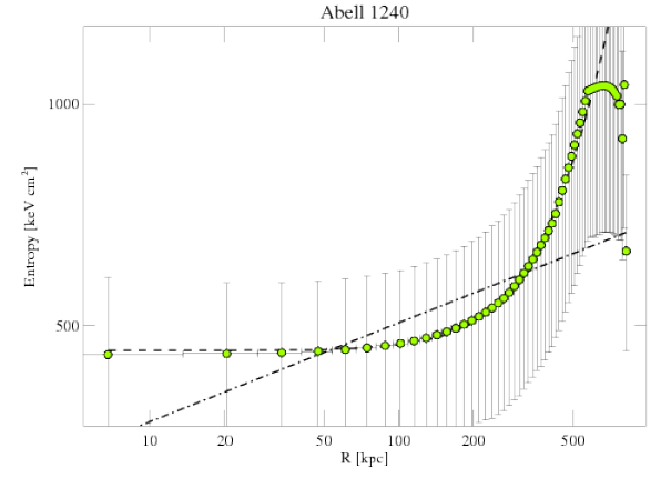4961 entropy profile