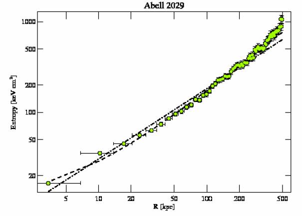 4977 entropy profile