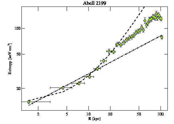497 entropy profile