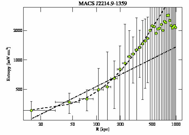 5011 entropy profile