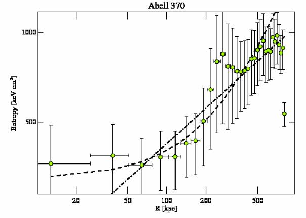 515 entropy profile