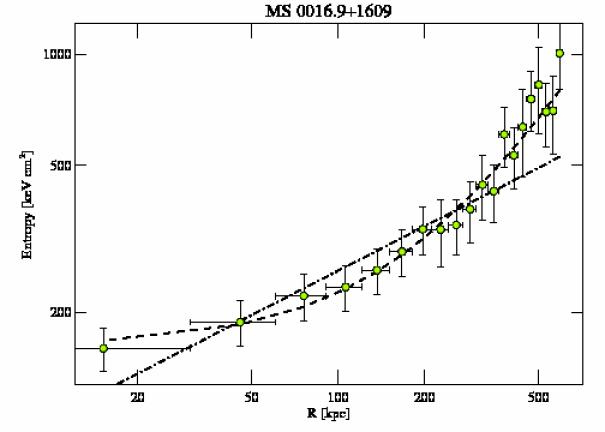 520 entropy profile