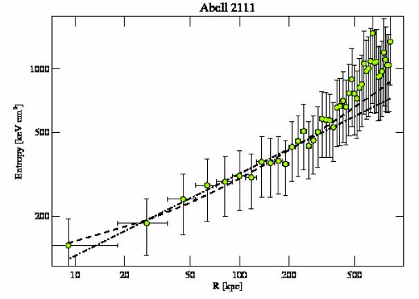 544 entropy profile