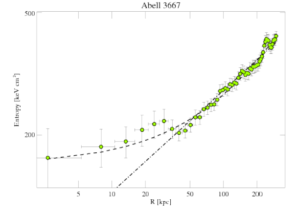 5751 entropy profile