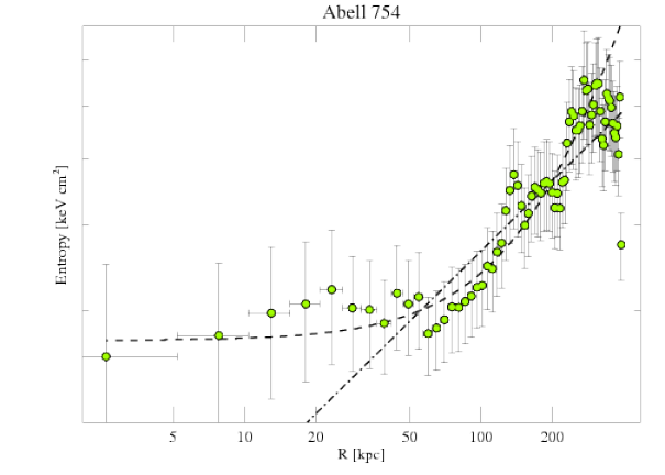 577 entropy profile