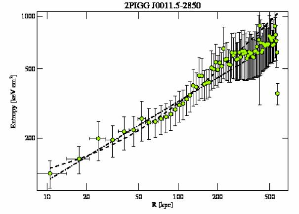 5797 entropy profile