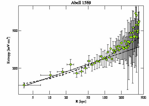 6100 entropy profile