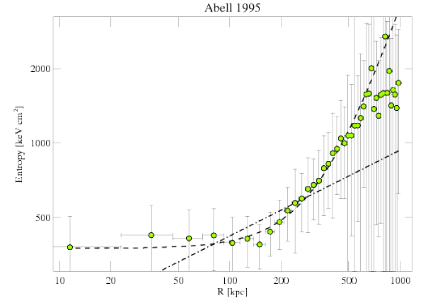7021 entropy profile