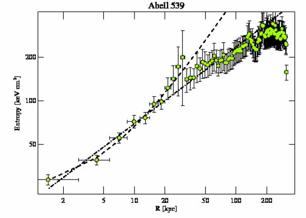 7209 entropy profile