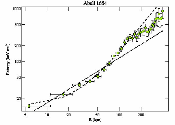 7901 entropy profile