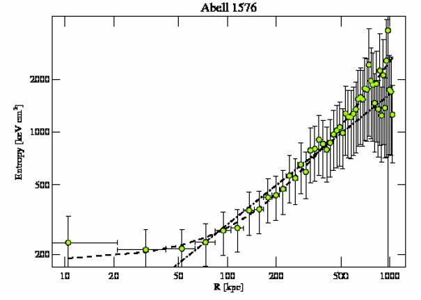 7938 entropy profile
