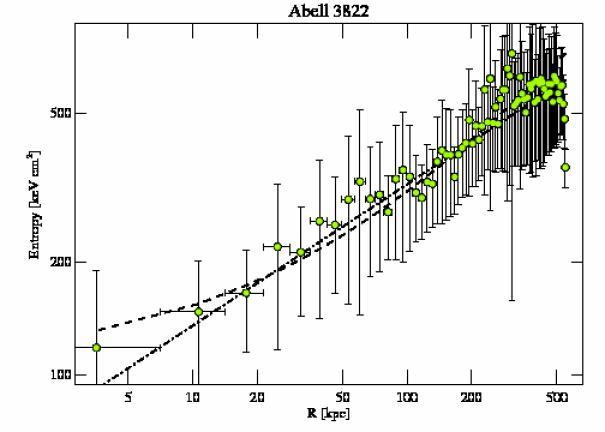 8269 entropy profile