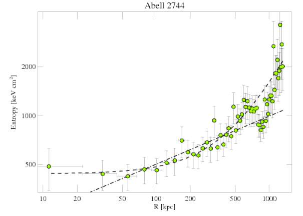 8557 entropy profile