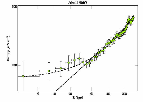 889 entropy profile