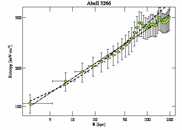 899 entropy profile