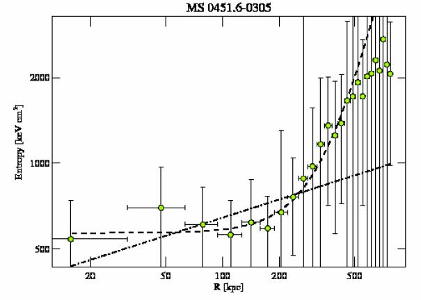 902 entropy profile
