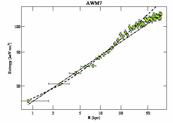 908 entropy profile