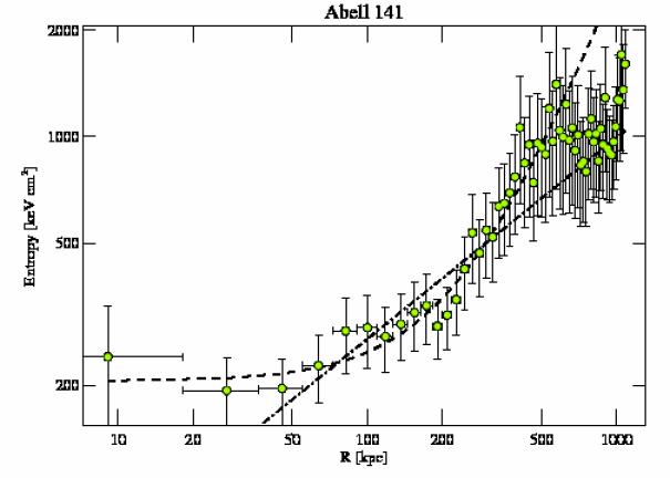 9410 entropy profile