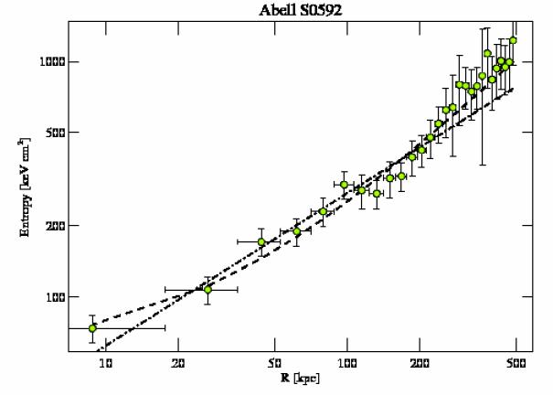 9420 entropy profile