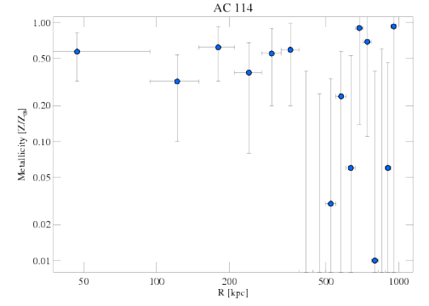 1562 abundance profile