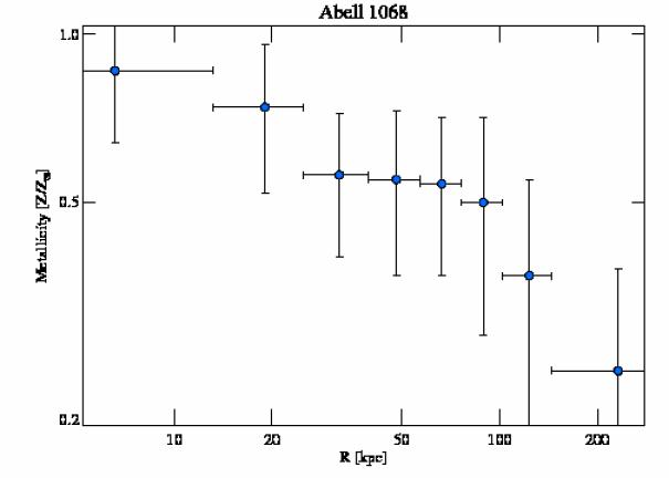1652 abundance profile