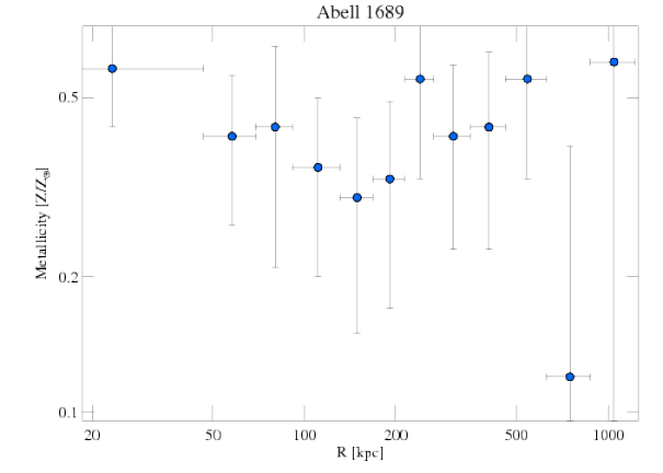 1663 abundance profile
