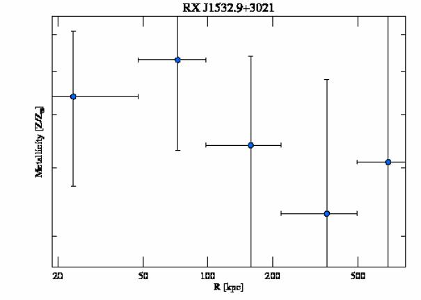1665 abundance profile