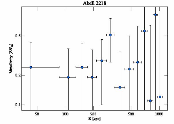 1666 abundance profile