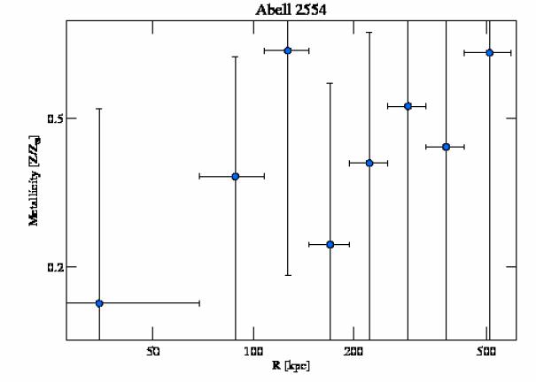 1696 abundance profile