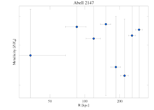 3211 abundance profile
