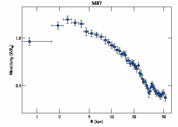 5826 abundance profile