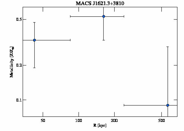 6172 abundance profile
