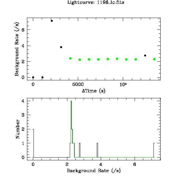 1196 light curve