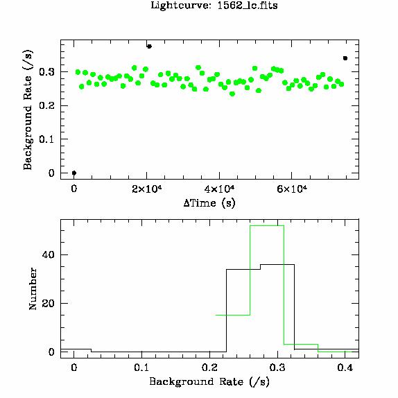 1562 light curve