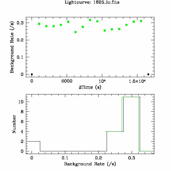 1625 light curve
