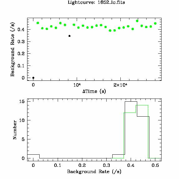1652 light curve