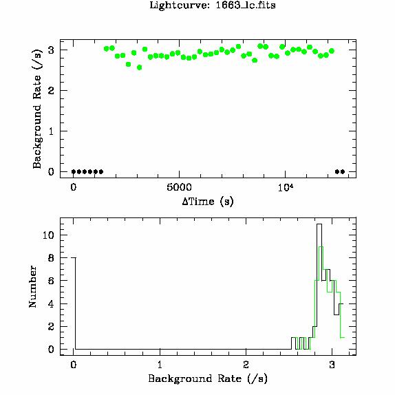 1663 light curve