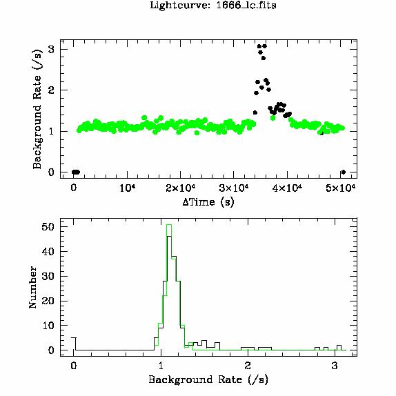 1666 light curve