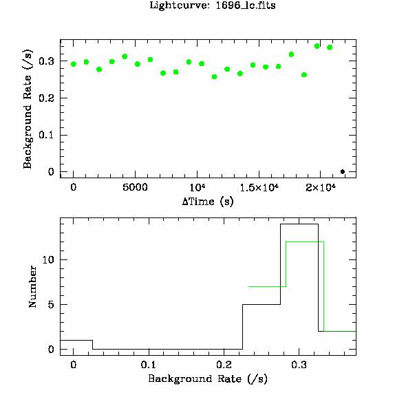 1696 light curve