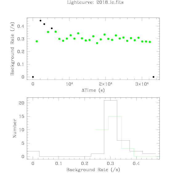 2018 light curve