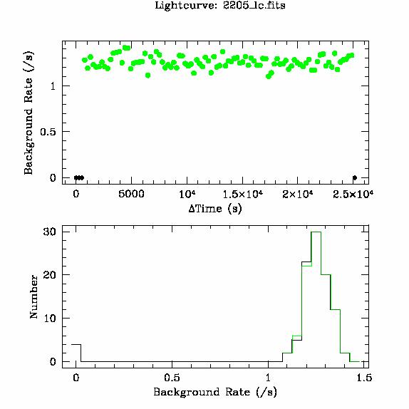 2205 light curve