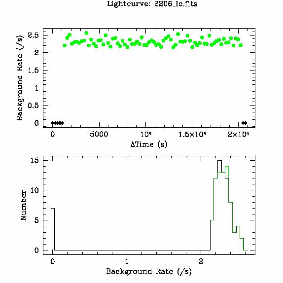 2206 light curve