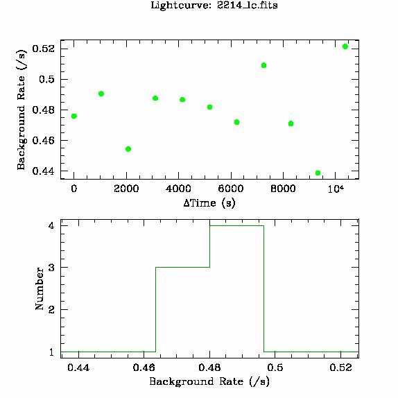2214 light curve
