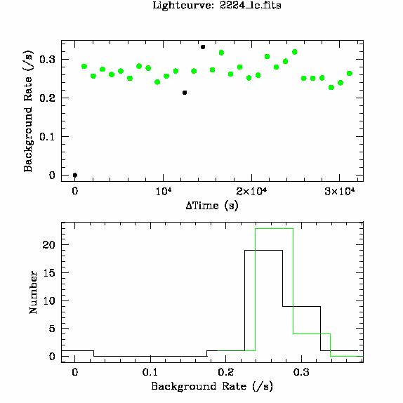 2224 light curve