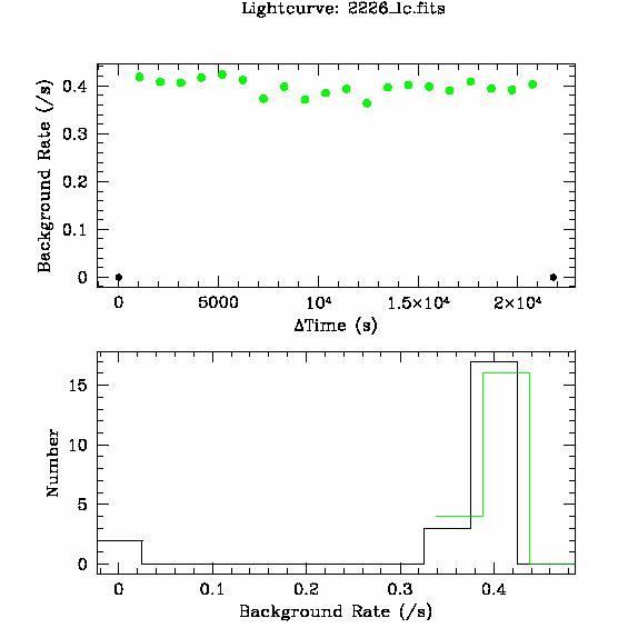 2226 light curve