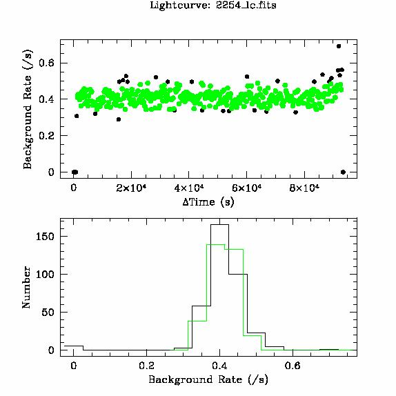 2254 light curve