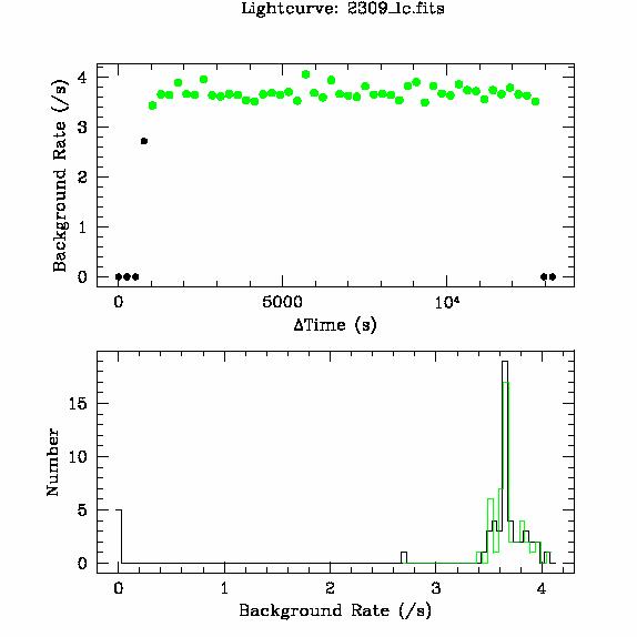 2309 light curve