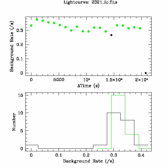 2321 light curve