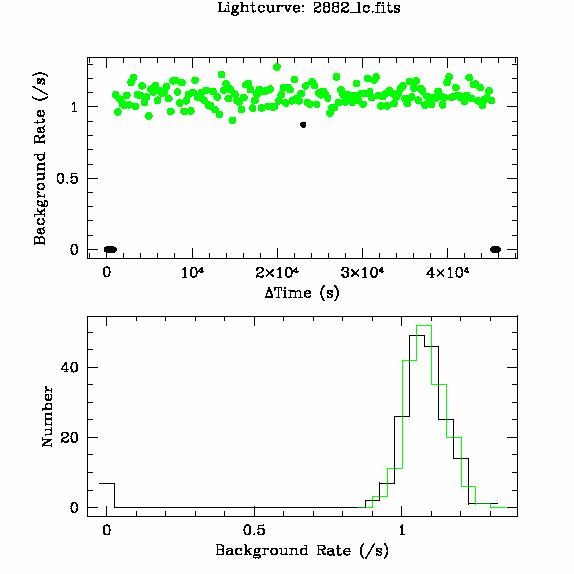 2882 light curve