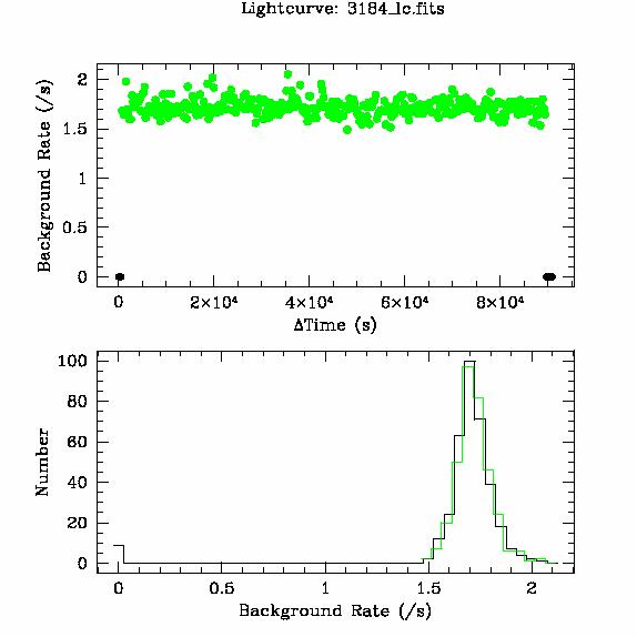 3184 light curve
